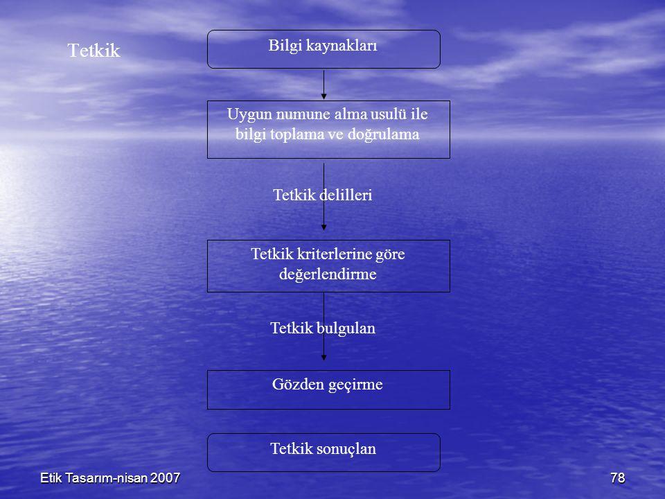 Etik Tasarım-nisan 200778 Tetkik Bilgi kaynakları Uygun numune alma usulü ile bilgi toplama ve doğrulama Tetkik delilleri Tetkik kriterlerine göre değ