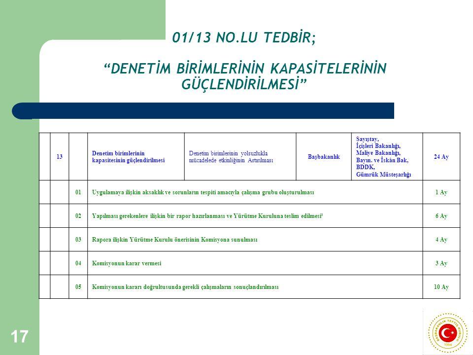"""17 01/13 NO.LU TEDBİR; """"DENETİM BİRİMLERİNİN KAPASİTELERİNİN GÜÇLENDİRİLMESİ"""" 13 Denetim birimlerinin kapasitesinin güçlendirilmesi Denetim birimlerin"""