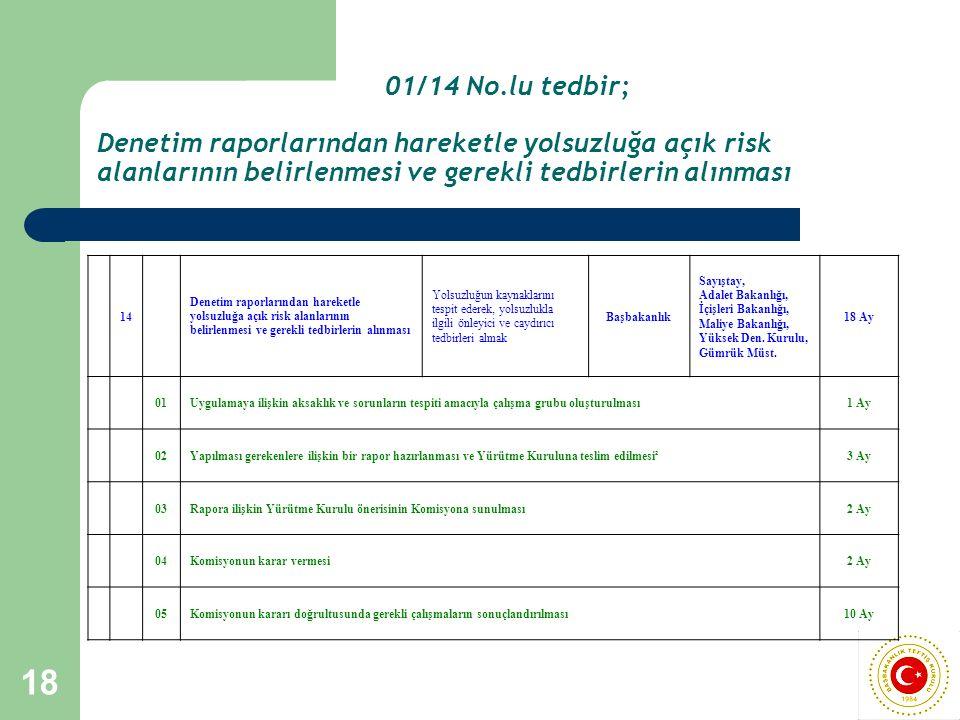 18 01/14 No.lu tedbir; Denetim raporlarından hareketle yolsuzluğa açık risk alanlarının belirlenmesi ve gerekli tedbirlerin alınması 14 Denetim raporl