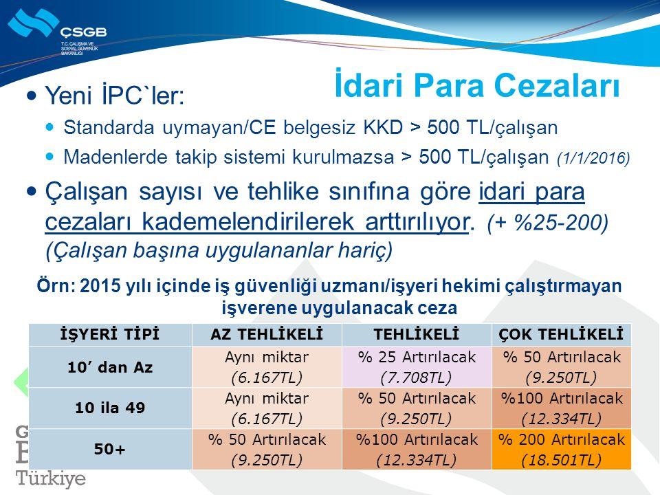 İdari Para Cezaları Yeni İPC`ler: Standarda uymayan/CE belgesiz KKD > 500 TL/çalışan Madenlerde takip sistemi kurulmazsa > 500 TL/çalışan (1/1/2016) Ç