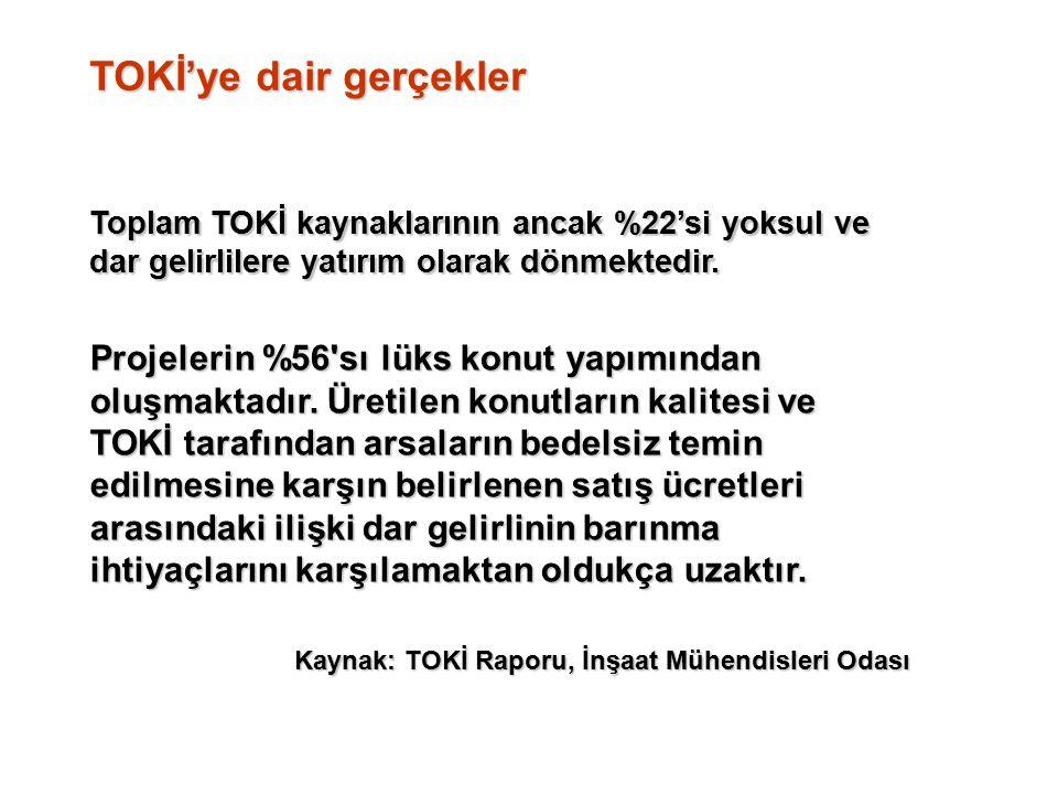 TOKİ'ye dair gerçekler Toplam TOKİ kaynaklarının ancak %22'si yoksul ve dar gelirlilere yatırım olarak dönmektedir.