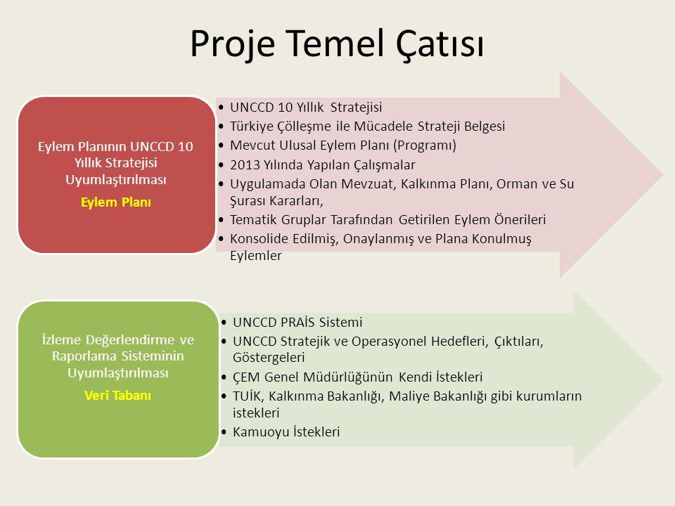 Proje Temel Çatısı UNCCD 10 Yıllık Stratejisi Türkiye Çölleşme ile Mücadele Strateji Belgesi Mevcut Ulusal Eylem Planı (Programı) 2013 Yılında Yapılan Çalışmalar Uygulamada Olan Mevzuat, Kalkınma Planı, Orman ve Su Şurası Kararları, Tematik Gruplar Tarafından Getirilen Eylem Önerileri Konsolide Edilmiş, Onaylanmış ve Plana Konulmuş Eylemler Eylem Planının UNCCD 10 Yıllık Stratejisi Uyumlaştırılması Eylem Planı UNCCD PRAİS Sistemi UNCCD Stratejik ve Operasyonel Hedefleri, Çıktıları, Göstergeleri ÇEM Genel Müdürlüğünün Kendi İstekleri TUİK, Kalkınma Bakanlığı, Maliye Bakanlığı gibi kurumların istekleri Kamuoyu İstekleri İzleme Değerlendirme ve Raporlama Sisteminin Uyumlaştırılması Veri Tabanı