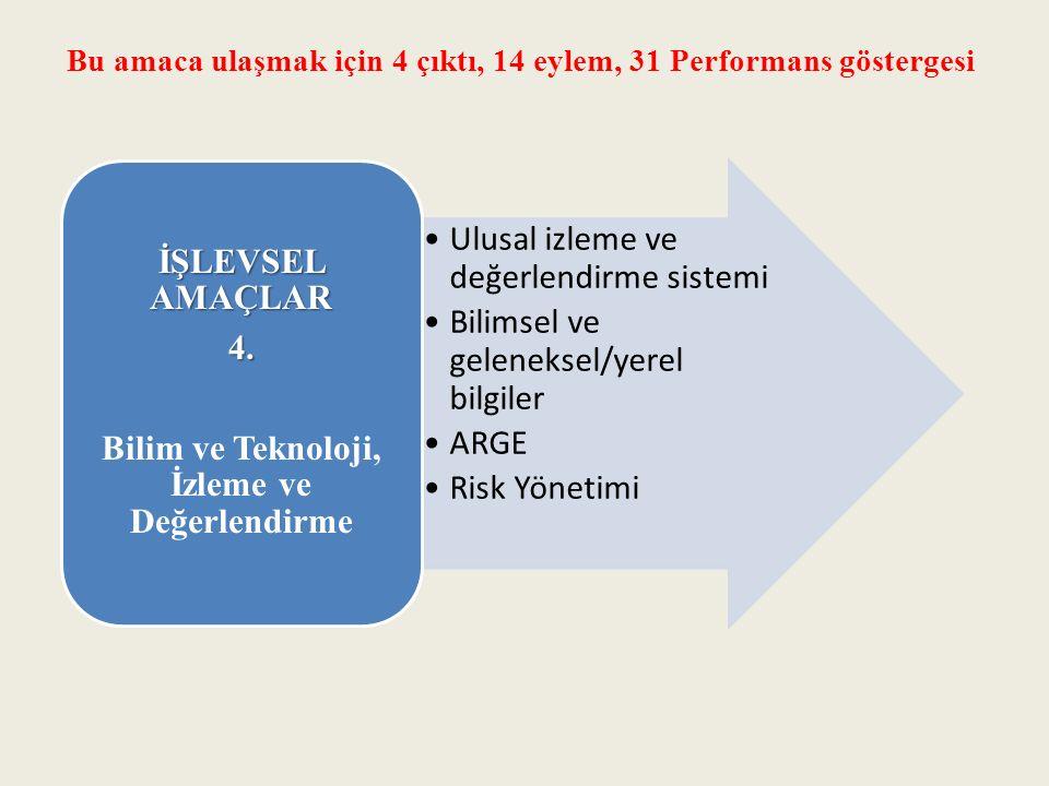 Ulusal izleme ve değerlendirme sistemi Bilimsel ve geleneksel/yerel bilgiler ARGE Risk Yönetimi İŞLEVSEL AMAÇLAR 4.