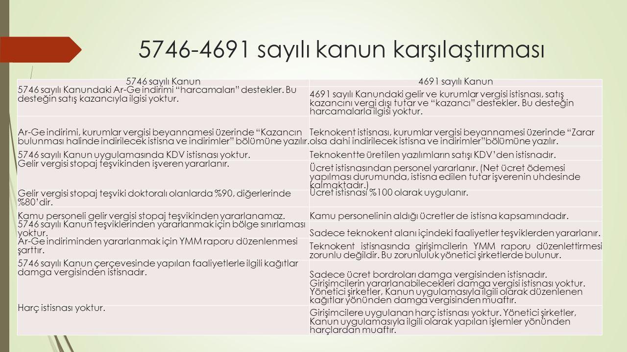 """5746-4691 sayılı kanun karşılaştırması 5746 sayılı Kanun4691 sayılı Kanun 5746 sayılı Kanundaki Ar-Ge indirimi """"harcamaları"""" destekler. Bu desteğin sa"""