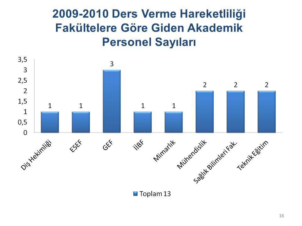 16 2009-2010 Ders Verme Hareketliliği Fakültelere Göre Giden Akademik Personel Sayıları