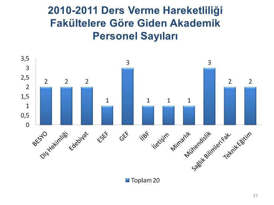 17 2010-2011 Ders Verme Hareketliliği Fakültelere Göre Giden Akademik Personel Sayıları
