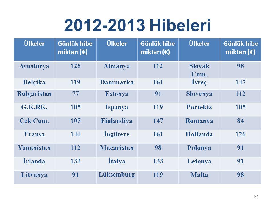 2012-2013 Hibeleri ÜlkelerGünlük hibe miktarı (€) ÜlkelerGünlük hibe miktarı (€) ÜlkelerGünlük hibe miktarı (€) Avusturya126Almanya112Slovak Cum. 98 B