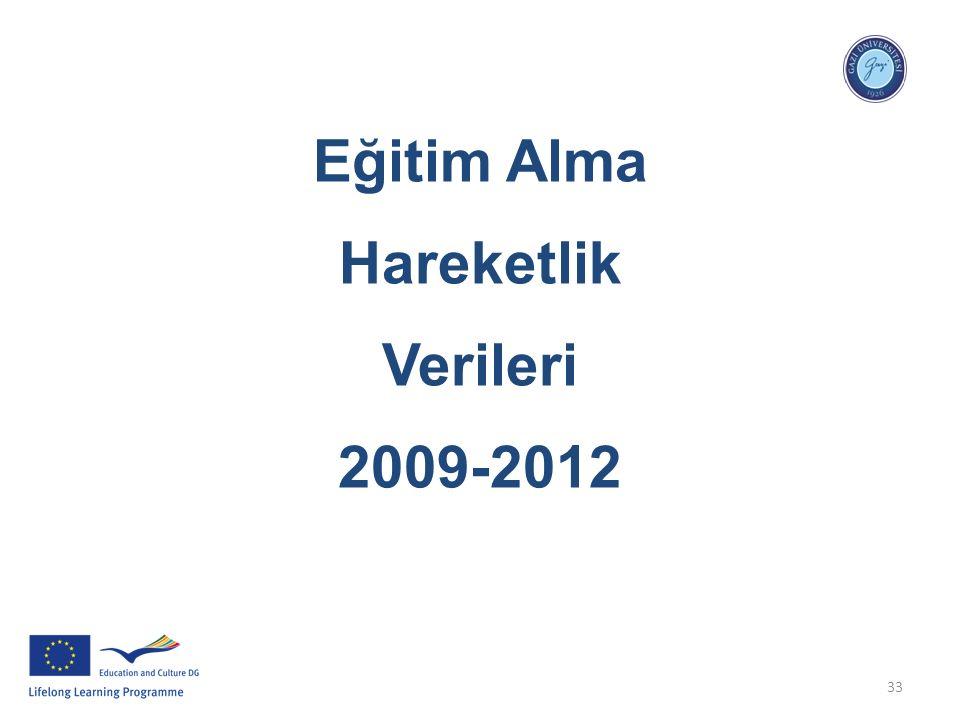 33 Eğitim Alma Hareketlik Verileri 2009-2012