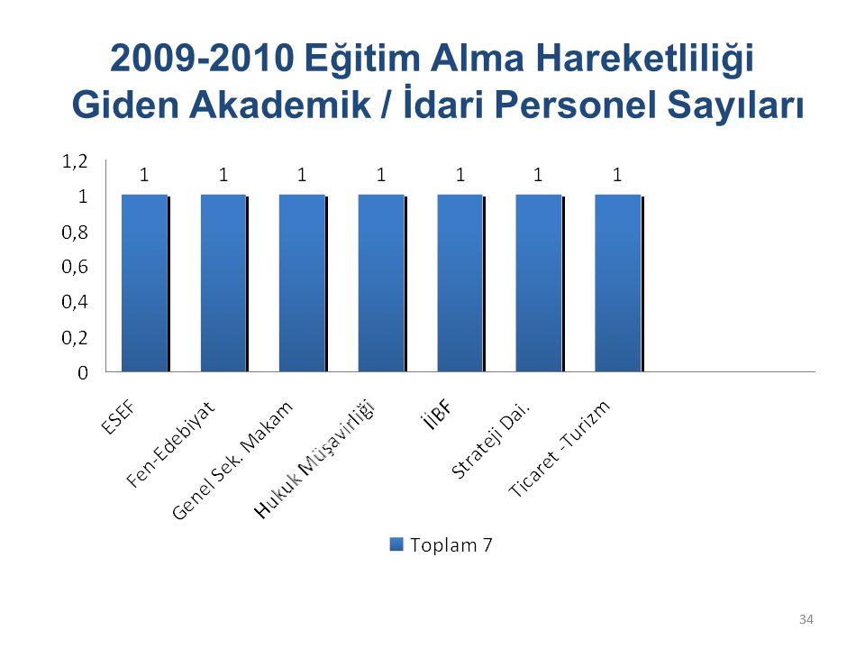 34 2009-2010 Eğitim Alma Hareketliliği Giden Akademik / İdari Personel Sayıları