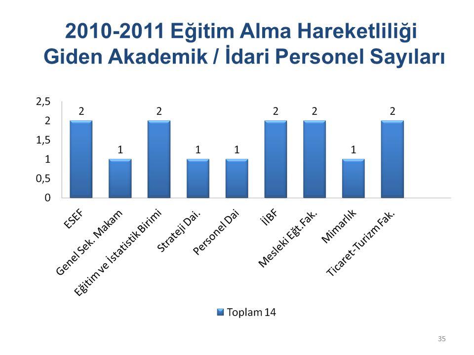 35 2010-2011 Eğitim Alma Hareketliliği Giden Akademik / İdari Personel Sayıları