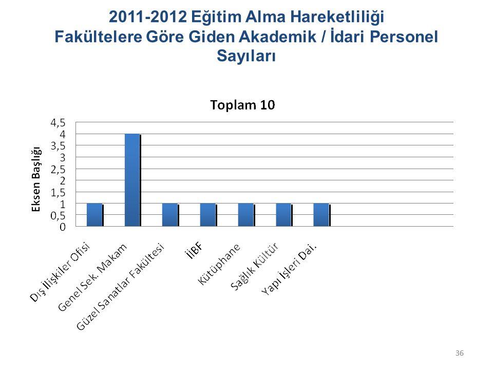 36 2011-2012 Eğitim Alma Hareketliliği Fakültelere Göre Giden Akademik / İdari Personel Sayıları