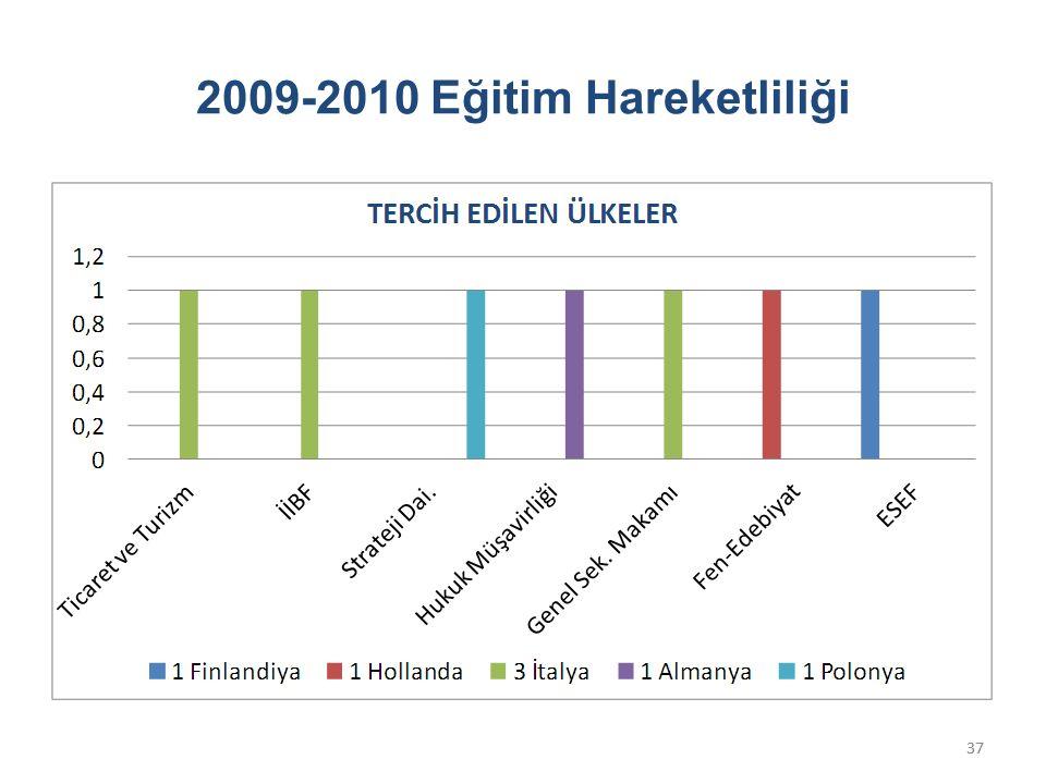 37 2009-2010 Eğitim Hareketliliği