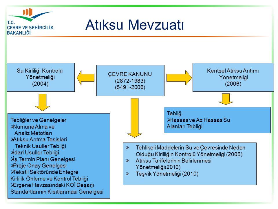 Su Kirliliği Kontrolü Yönetmeliği (2004) ÇEVRE KANUNU (2872-1983) (5491-2006) Kentsel Atıksu Arıtımı Yönetmeliği (2006) Tebliğler ve Genelgeler  Numune Alma ve Analiz Metotları  Atıksu Arıtma Tesisleri Teknik Usuller Tebliği  İdari Usuller Tebliği  İş Termin Planı Genelgesi  Proje Onay Genelgesi  Tekstil Sektöründe Entegre Kirlilik Önleme ve Kontrol Tebliği  Ergene Havzasındaki KOİ Deşarjı Standartlarının Kısıtlanması Genelgesi  Tehlikeli Maddelerin Su ve Çevresinde Neden Olduğu Kirliliğin Kontrolü Yönetmeliği (2005)  Atıksu Tarifelerinin Belirlenmesi Yönetmeliği(2010)  Teşvik Yönetmeliği (2010) Tebliğ  Hassas ve Az Hassas Su Alanları Tebliği Atıksu Mevzuatı