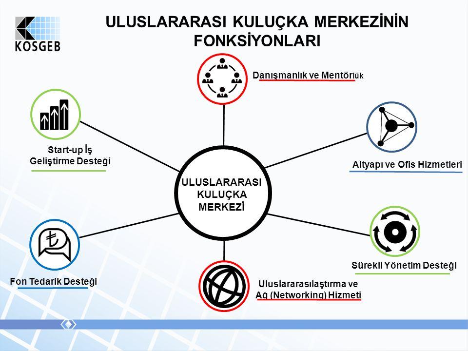 ULUSLARARASI KULUÇKA MERKEZİNİN FONKSİYONLARI Sürekli Yönetim Desteği ULUSLARARASI KULUÇKA MERKEZİ Altyapı ve Ofis Hizmetleri Danışmanlık ve Mentör lük Uluslararasılaştırma ve Ağ (Networking) Hizmeti Fon Tedarik Desteği Start-up İş Geliştirme Desteği