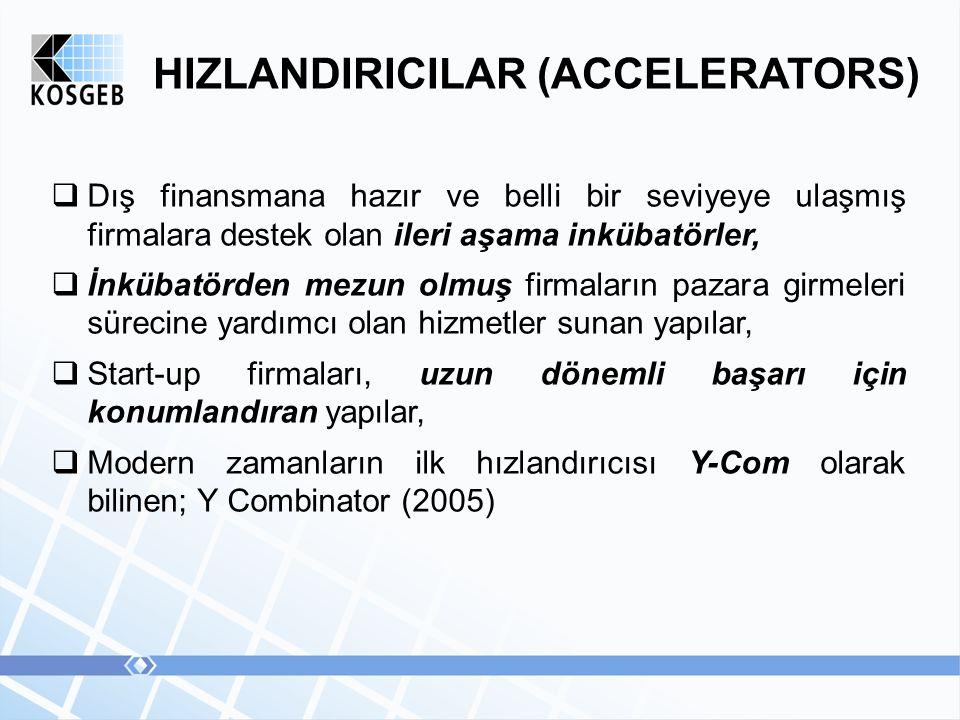 HIZLANDIRICILAR (ACCELERATORS)  Dış finansmana hazır ve belli bir seviyeye ulaşmış firmalara destek olan ileri aşama inkübatörler,  İnkübatörden mezun olmuş firmaların pazara girmeleri sürecine yardımcı olan hizmetler sunan yapılar,  Start-up firmaları, uzun dönemli başarı için konumlandıran yapılar,  Modern zamanların ilk hızlandırıcısı Y-Com olarak bilinen; Y Combinator (2005)