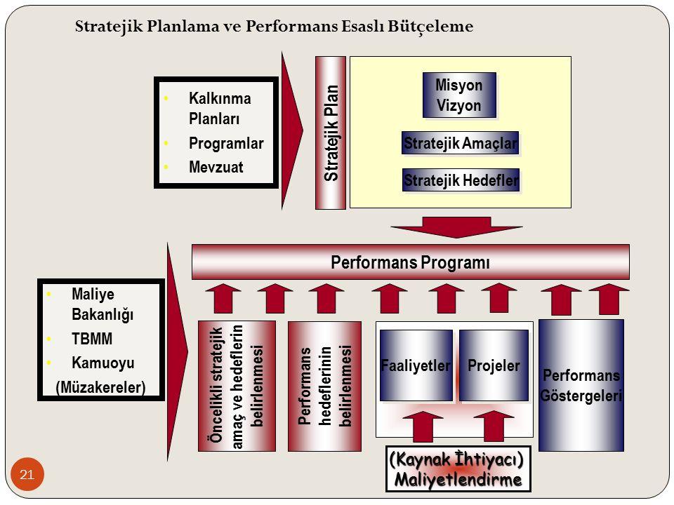 Performans Göstergeleri Performans Göstergeleri Misyon Vizyon Misyon Vizyon Stratejik Amaçlar Stratejik Plan Öncelikli stratejik amaç ve hedeflerin belirlenmesi Öncelikli stratejik amaç ve hedeflerin belirlenmesi Projeler Faaliyetler Performans Programı (Kaynak İhtiyacı) Maliyetlendirme Stratejik Hedefler Performans hedeflerinin belirlenmesi Performans hedeflerinin belirlenmesi Kalkınma Planları Programlar Mevzuat Maliye Bakanlığı TBMM Kamuoyu (Müzakereler) Stratejik Planlama ve Performans Esaslı Bütçeleme 21