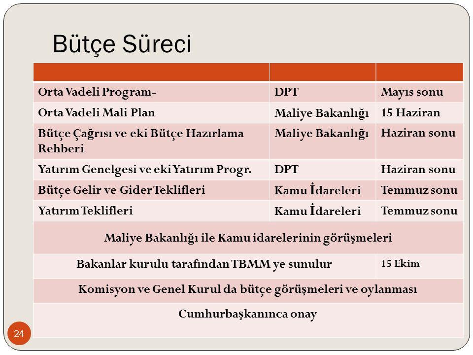 Bütçe Süreci 24 Orta Vadeli Program-DPTMayıs sonu Orta Vadeli Mali PlanMaliye Bakanlı ğ ı15 Haziran Bütçe Ça ğ rısı ve eki Bütçe Hazırlama Rehberi Maliye Bakanlı ğ ıHaziran sonu Yatırım Genelgesi ve eki Yatırım Progr.DPTHaziran sonu Bütçe Gelir ve Gider TeklifleriKamu İ dareleriTemmuz sonu Yatırım TeklifleriKamu İ dareleriTemmuz sonu Maliye Bakanlı ğ ı ile Kamu idarelerinin görü ş meleri Bakanlar kurulu tarafından TBMM ye sunulur 15 Ekim Komisyon ve Genel Kurul da bütçe görü ş meleri ve oylanması Cumhurba ş kanınca onay