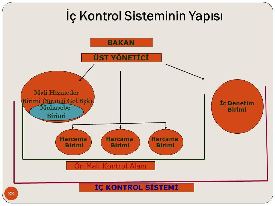 İç Kontrol Sisteminin Yapısı ÜST YÖNETİCİ Mali Hizmetler Birimi (Strateji Gel.Bşk) İç Denetim Birimi Harcama Birimi Ön Mali Kontrol Alanı İÇ KONTROL SİSTEMİ Harcama Birimi Harcama Birimi Muhasebe Birimi BAKAN 33