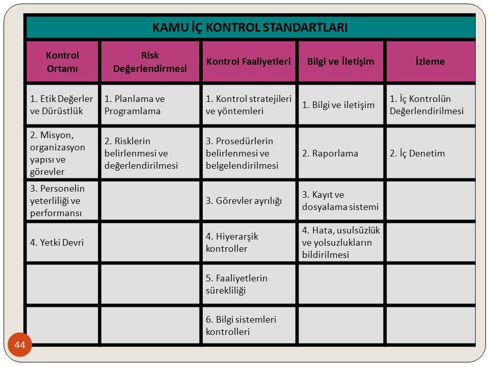 KAMU İÇ KONTROL STANDARTLARI Kontrol Ortamı Risk Değerlendirmesi Kontrol FaaliyetleriBilgi ve İletişimİzleme 1. Etik Değerler ve Dürüstlük 1. Planlama