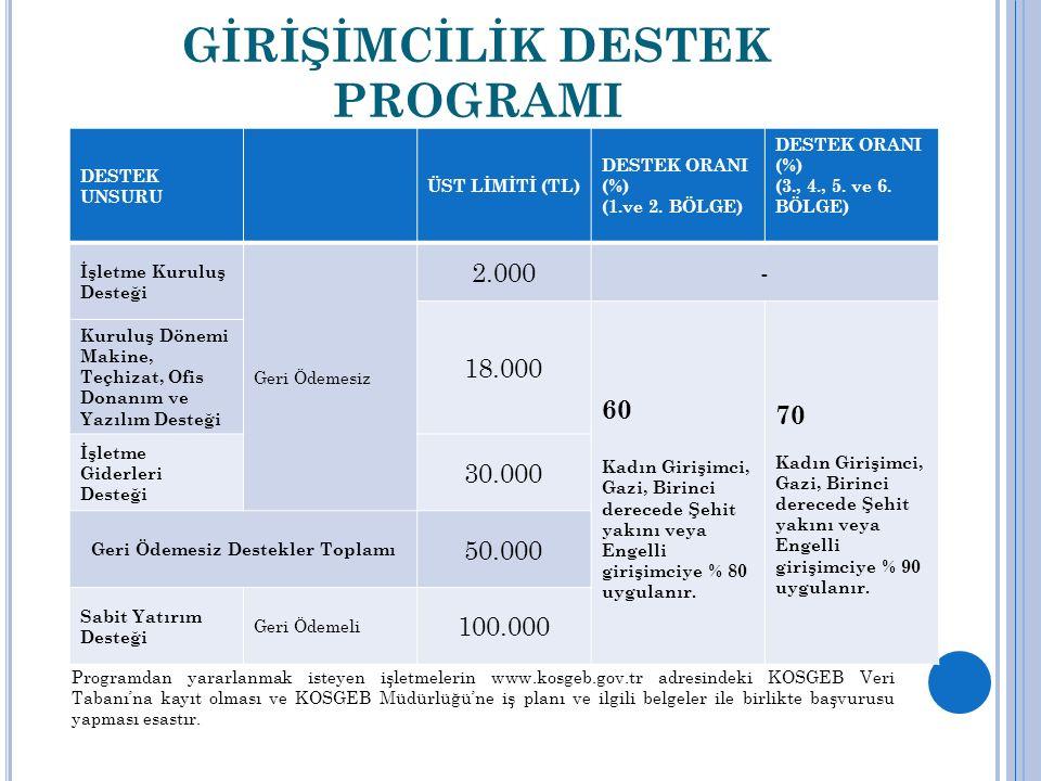 GİRİŞİMCİLİK DESTEK PROGRAMI DESTEK UNSURU ÜST LİMİTİ (TL) DESTEK ORANI (%) (1.ve 2.