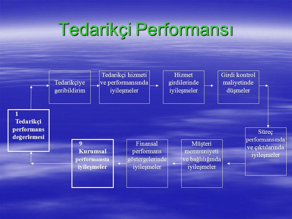 Tedarikçi Performansı  Dale'e göre tedarikçi performansının değerlenmesi ve geribildirimi, kurumsal performans yönetim sisteminin önemli bir parçasını oluşturmaktadır.