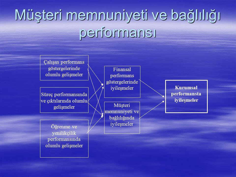 Müşteri memnuniyeti ve bağlılığı göstergeleri  Çalışan memnuniyeti ve müşteri memnuniyeti arasında doğru orantılı bir ilişki vardır.
