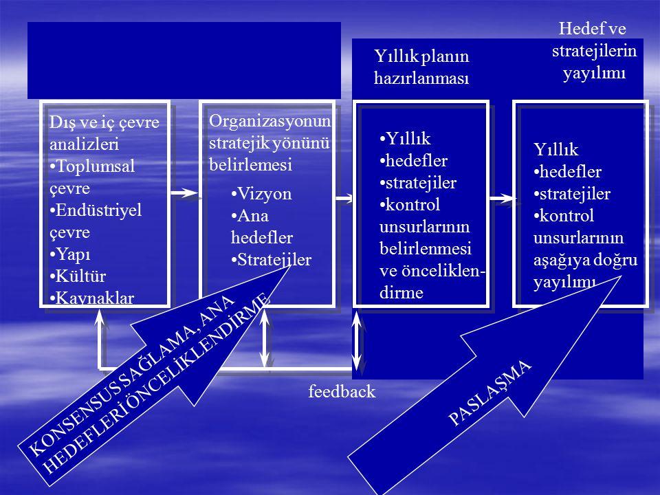 Politika yayılımı Kaynak: XEROX ROLLER & SORUMLULUKLAR AMAÇ/HEDEFLER STRATEJİLER Roller Sorumluluklar Hedefler Y A YILIM