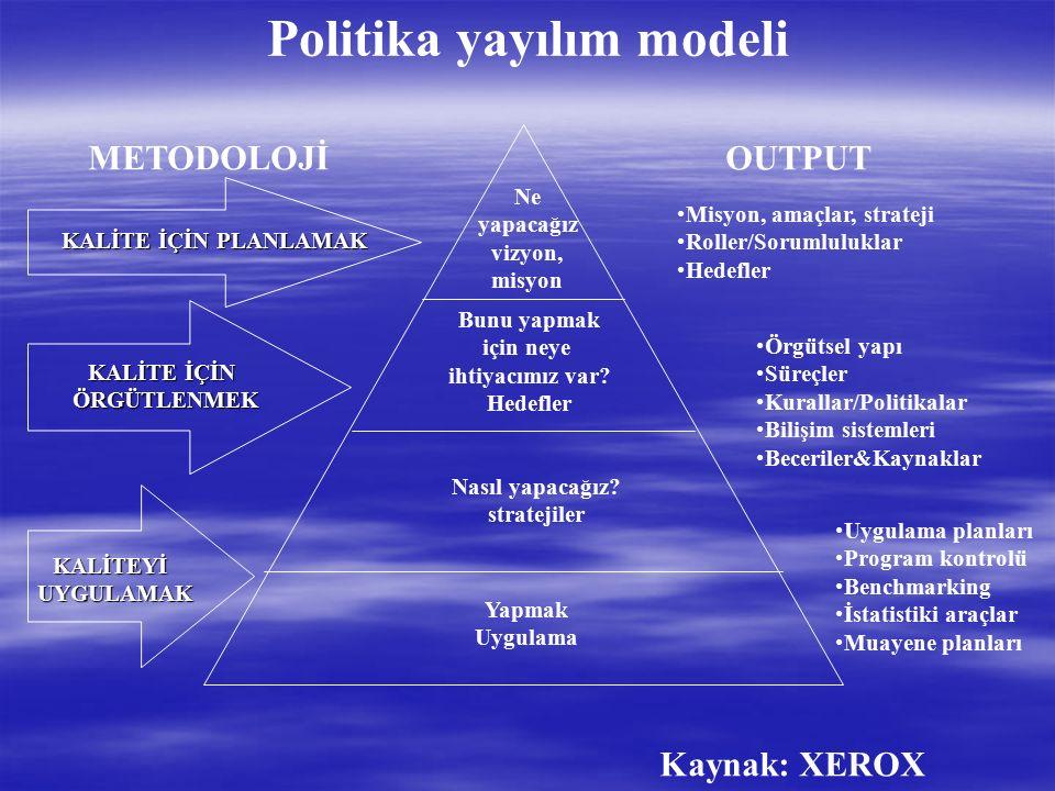 P D C A Sonuçlarla Kontrol A P C D A P C D Sebeplerle Kontrol HOSHIN KONTROL UNSURLARI