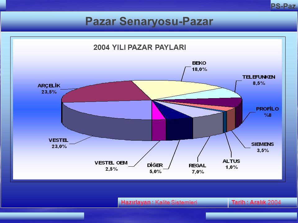 Hazırlayan : Kalite SistemleriTarih : Aralık 2004 PS-Paz.