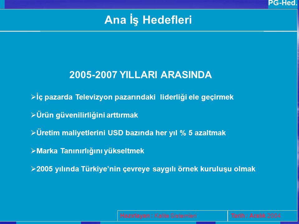 2005-2007 ANA İŞ HEDEFLERİ 2005-2007 ANA İŞ HEDEFLERİ