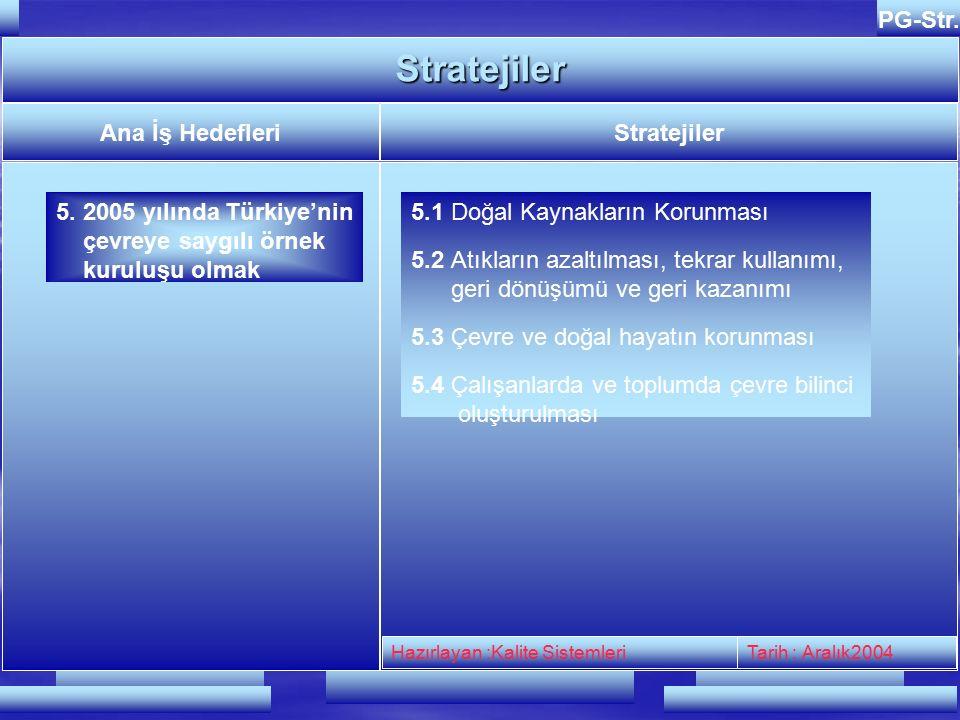 Hazırlayan : Kalite SistemleriTarih : Şubat 2003 PG-Str.Stratejiler Ana İş HedefleriStratejiler 4.Marka tanınırlığını arttırmak 4.1 Reklam ve tanıtım faaliyetlerini arttırmak Hazırlayan :Kalite SistemleriTarih : Aralık2004