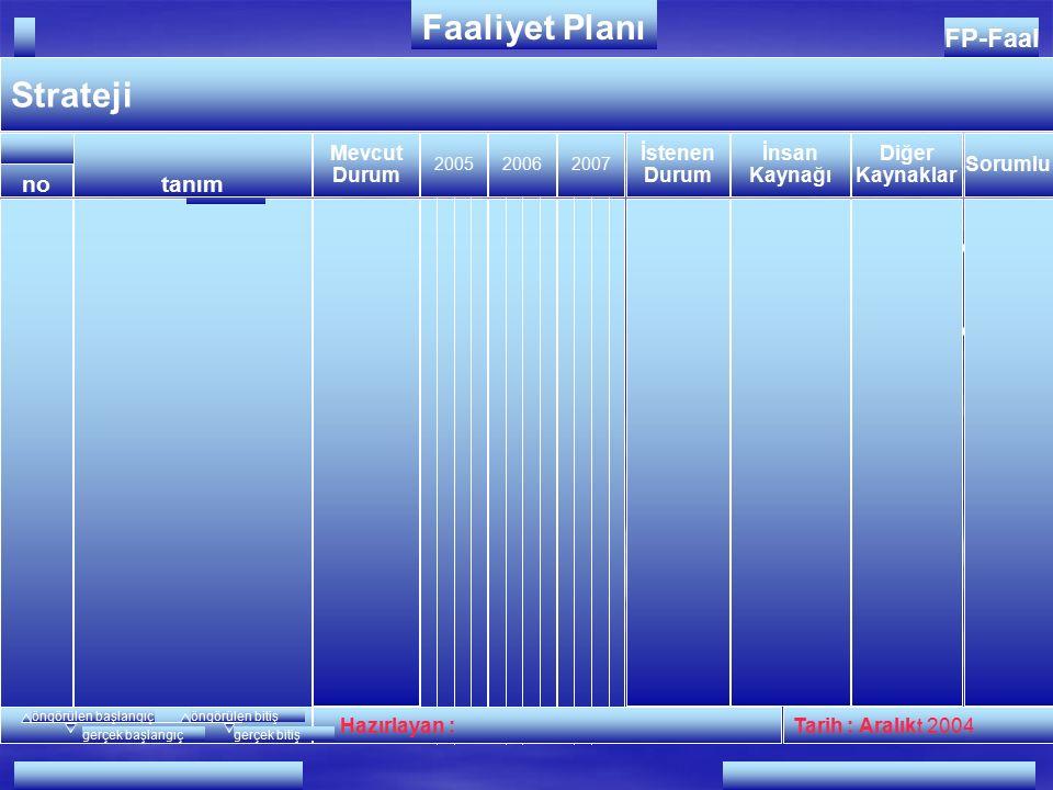 54 2005-2007 FAALİYET PLANI 2005-2007 FAALİYET PLANI