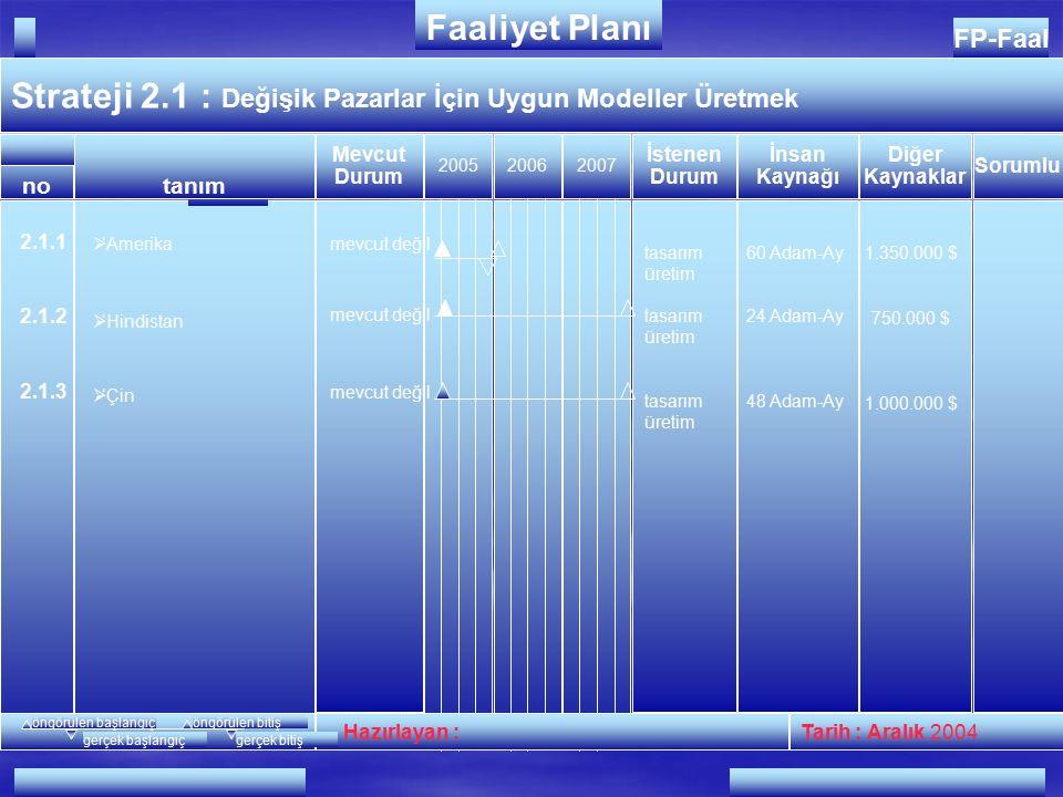 1.1.1 1.1.2 4 Gün 200 RTV 2 Gün 48RTV Ö.Demirler 2 Adam-Ay 1.1 : Esnek Üretim  Siparişten üretime geçiş süresinin azaltılması  Minimum lot sayısının azaltılması FP-Faal Strateji 200520062007 Hazırlayan :Tarih : Aralıkt 2004 no FAALİYETLER Faaliyet Planı İnsan Kaynağı Diğer Kaynaklar Mevcut Durum İstenen Durum tanım Sorumlu öngörülen başlangıçöngörülen bitiş gerçek başlangıçgerçek bitiş