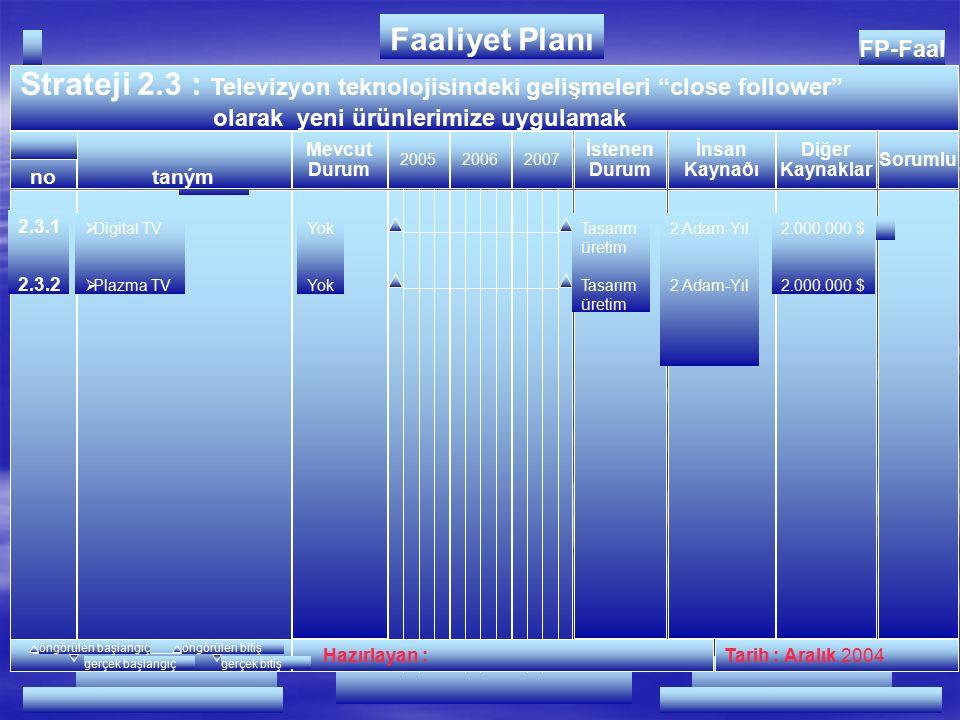 FP-Faal Strateji 2.2 : Ürün Geliştirme Etkinliğinin Arttırılması 200520062007 Hazırlayan :Tarih : Aralık 2004 no FAALİYETLER Faaliyet Planı İnsan Kaynağı Diğer Kaynaklar Mevcut Durum istenen Durum tanım Sorumlu öngörülen başlangıçöngörülen bitiş gerçek başlangıçgerçek bitiş 2.2.1 2.2.2 2.2.3  Tasarımda çalışan beyaz yakalı personel sayısının arttırılması  AR-GE bütçesinin arttırılması  Yeni Ürün Geliştirme süresinin azaltılması 98 Beyaz Yakalı Personel 20.000 $/Yıl 18 Ay 140 Beyaz Yakalı Personel 200.000 $/Yıl 10 Ay