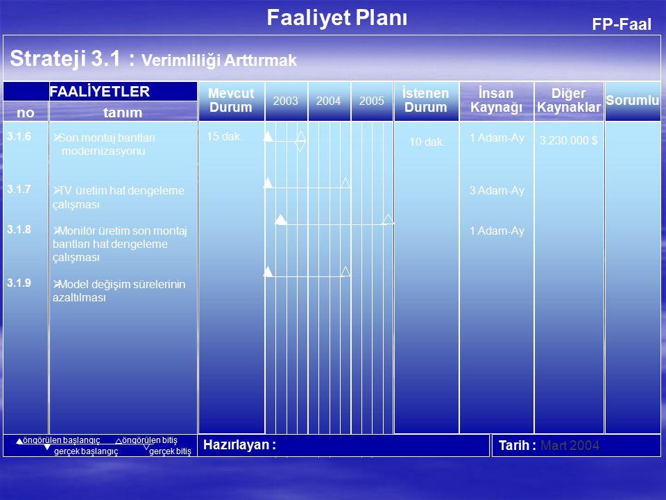 FP-Faal Strateji 3.1 : Verimliliği Arttırmak 200520062007 Hazırlayan :Tarih : Aralık 2004 no FAALİYETLER Faaliyet Planı İnsan Kaynağı Diğer Kaynaklar Mevcut Durum İstenen Durum tanım Sorumlu öngörülen başlangıçöngörülen bitiş gerçek başlangıçgerçek bitiş 3.1.1 3.1.2 3.1.3 3.1.4 3.1.5  Süreç odaklı yönetime geçilmesi  Outsourcing  Fazla mesai yüzdesinin azaltılması  Kapasite kullanım oranının artması  Adam.saat'in azaltılması Fonksiyonel Yönetim %4.5 0.79 15 0.42 17 0.75 Süreç Odaklı Yönetim -PCB -Küçük plas.parça -Modül kartları %2 0.9 15 0.36 17 0.58 2 Adam-Ay 50.000 $