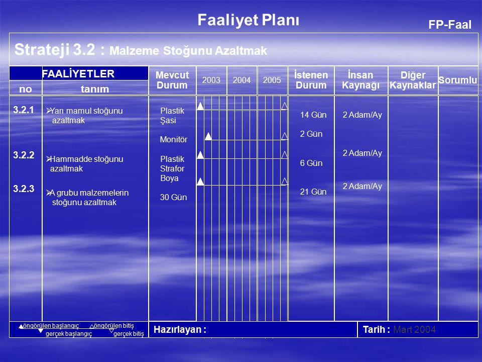FP-Faal Strateji 3.1 : Verimliliği Arttırmak 200320042005 Hazırlayan : Tarih : Mart 2004 no FAALİYETLER Faaliyet Planı İnsan Kaynağı Diğer Kaynaklar Mevcut Durum İstenen Durum tanım Sorumlu öngörülen başlangıçöngörülen bitiş gerçek başlangıçgerçek bitiş 3.1.6 3.1.7 3.1.8 3.1.9  Son montaj bantları modernizasyonu  TV üretim hat dengeleme çalışması  Monitör üretim son montaj bantları hat dengeleme çalışması  Model değişim sürelerinin azaltılması 15 dak.