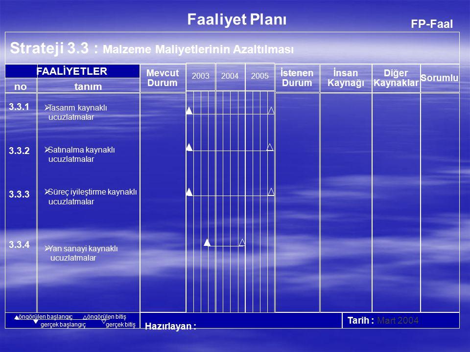 FP-Faal Strateji 3.2 : Malzeme Stoğunu Azaltmak 200320042005 Hazırlayan :Tarih : Mart 2004 no FAALİYETLER Faaliyet Planı İnsan Kaynağı Diğer Kaynaklar Mevcut Durum İstenen Durum tanım Sorumlu öngörülen başlangıçöngörülen bitiş gerçek başlangıçgerçek bitiş 3.2.1 3.2.2 3.2.3  Yarı mamul stoğunu azaltmak  Hammadde stoğunu azaltmak  A grubu malzemelerin stoğunu azaltmak Plastik Şasi Monitör Plastik Strafor Boya 30 Gün 14 Gün 2 Gün 6 Gün 21 Gün 2 Adam/Ay