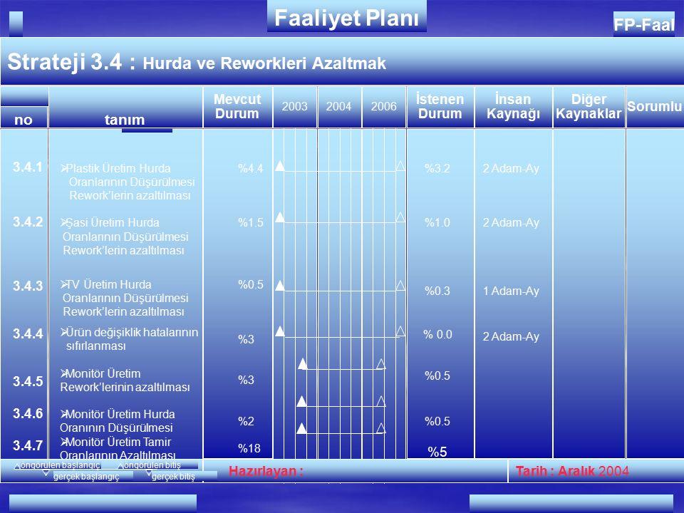 FP-Faal Strateji 3.3 : Malzeme Maliyetlerinin Azaltılması 200320042005 Hazırlayan : Tarih : Mart 2004 no FAALİYETLER Faaliyet Planı İnsan Kaynağı Diğer Kaynaklar Mevcut Durum İstenen Durum tanım Sorumlu öngörülen başlangıçöngörülen bitiş gerçek başlangıçgerçek bitiş 3.3.1 3.3.2 3.3.3 3.3.4  Tasarım kaynaklı ucuzlatmalar  Satınalma kaynaklı ucuzlatmalar  Süreç iyileştirme kaynaklı ucuzlatmalar  Yan sanayi kaynaklı ucuzlatmalar
