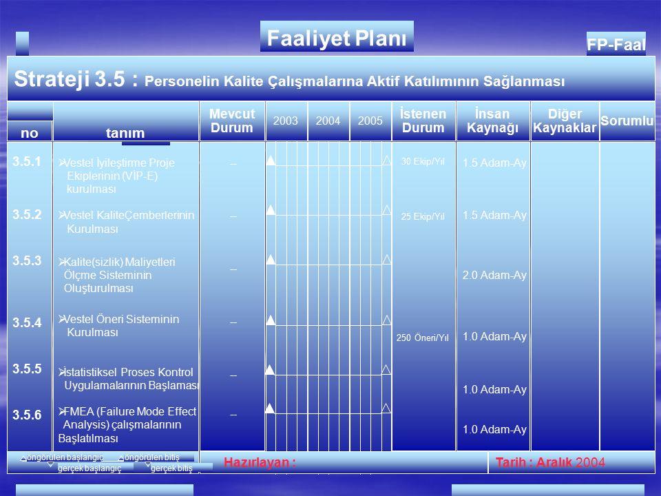FP-Faal Strateji 3.4 : Hurda ve Reworkleri Azaltmak 200320042006 Hazırlayan :Tarih : Aralık 2004 no FAALİYETLER Faaliyet Planı İnsan Kaynağı Diğer Kaynaklar Mevcut Durum İstenen Durum tanım Sorumlu öngörülen başlangıçöngörülen bitiş gerçek başlangıçgerçek bitiş 3.4.1 3.4.2 3.4.3 3.4.4 3.4.5 3.4.6 3.4.7  Plastik Üretim Hurda Oranlarının Düşürülmesi Rework'lerin azaltılması  Şasi Üretim Hurda Oranlarının Düşürülmesi Rework'lerin azaltılması  TV Üretim Hurda Oranlarının Düşürülmesi Rework'lerin azaltılması  Ürün değişiklik hatalarının sıfırlanması  Monitör Üretim Rework'lerinin azaltılması  Monitör Üretim Hurda Oranının Düşürülmesi  Monitör Üretim Tamir Oranlarının Azaltılması %4.4 %1.5 %0.5 %3 %2 %18 %3.2 %1.0 %0.3 % 0.0 %0.5 %5 2 Adam-Ay 1 Adam-Ay 2 Adam-Ay