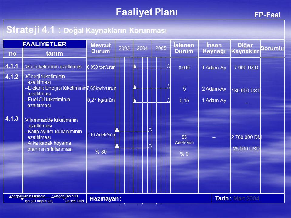 FP-Faal Strateji 3.5 : Personelin Kalite Çalışmalarına Aktif Katılımının Sağlanması 200320042005 Hazırlayan :Tarih : Aralık 2004 no FAALİYETLER Faaliyet Planı İnsan Kaynağı Diğer Kaynaklar Mevcut Durum İstenen Durum tanım Sorumlu öngörülen başlangıçöngörülen bitiş gerçek başlangıçgerçek bitiş 3.5.1 3.5.2 3.5.3 3.5.4 3.5.5 3.5.6  Vestel İyileştirme Proje Ekiplerinin (VİP-E) kurulması  Vestel KaliteÇemberlerinin Kurulması  Kalite(sizlik) Maliyetleri Ölçme Sisteminin Oluşturulması  Vestel Öneri Sisteminin Kurulması  İstatistiksel Proses Kontrol Uygulamalarının Başlaması  FMEA (Failure Mode Effect Analysis) çalışmalarının Başlatılması -- 30 Ekip/Yıl 25 Ekip/Yıl 250 Öneri/Yıl 1.5 Adam-Ay 2.0 Adam-Ay 1.0 Adam-Ay