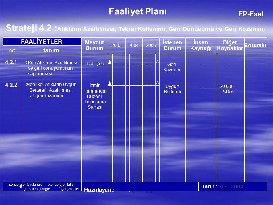 FP-Faal Strateji 4.1 : Doğal Kaynakların Korunması 200320042005 Hazırlayan :Tarih : Mart 2004 no FAALİYETLER Faaliyet Planı İnsan Kaynağı Diğer Kaynaklar Mevcut Durum İstenen Durum tanım Sorumlu öngörülen başlangıçöngörülen bitiş gerçek baþlangıçgerçek bitiş 4.1.1.