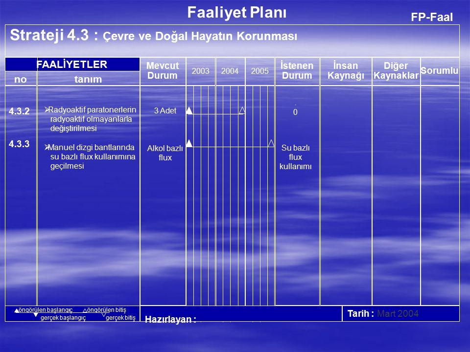 FP-Faal Strateji 4.2 : Atıkların Azaltılması, Tekrar Kullanımı, Geri Dönüşümü ve Geri Kazanımı 200320042005 Hazırlayan : Tarih : Mart 2004 no FAALİYETLER Faaliyet Planı İnsan Kaynağı Diğer Kaynaklar Mevcut Durum İstenen Durum tanım Sorumlu öngörülen başlangıçöngörülen bitiş gerçek başlangıçgerçek bitiş 4.2.1 4.2.2  Katı Atıkların Azaltılması ve geri dönüşümünün sağlanması  Tehlikeli Atıkların Uygun Bertarafı, Azaltılması ve geri kazanımı....