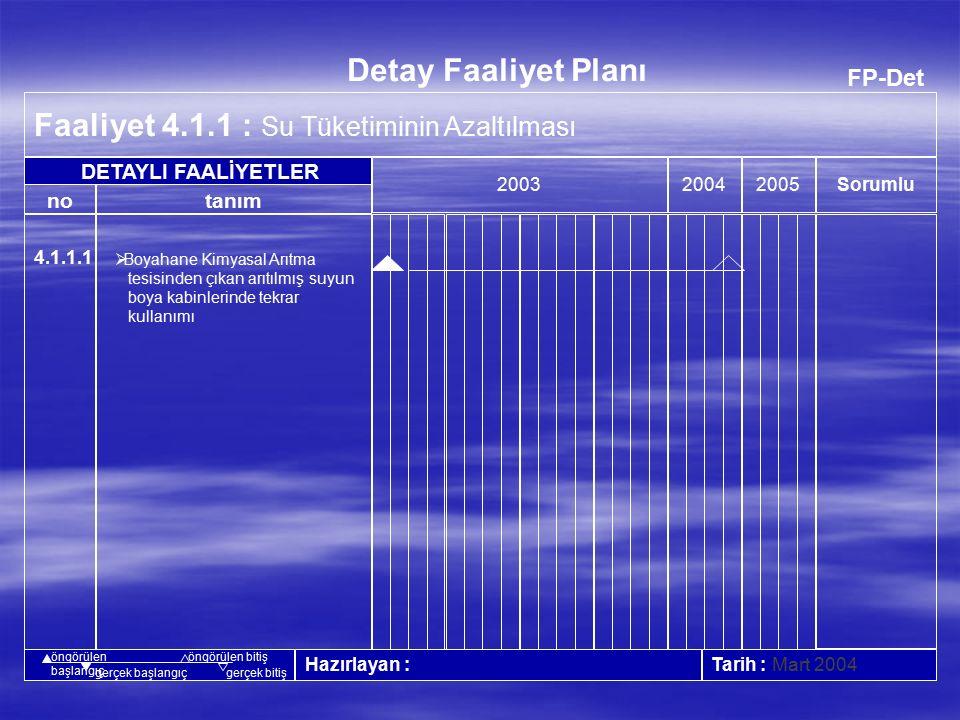 FP-Faal Strateji 4.4 : Çalışanlarda ve Toplumda Çevre Bilinci Oluşturulması 200320042005 Hazırlayan : Tarih : Mart 2004 no FAALİYETLER Faaliyet Planı İnsan Kaynağı Diğer Kaynaklar Mevcut Durum İstenen Durum tanım Sorumlu öngörülen başlangıçöngörülen bitiş gerçek başlangıçgerçek bitiş 4.4.1 4.4.2 4.4.3 4.4.4  Çalışanların bilinçlendirilmesi  Çevre Halkının bilinçlendirilmesi  Tedarikçilerin bilinçlendirilmesi  Müşterilerin bilinçlendirilmesi 100 adam-saat.
