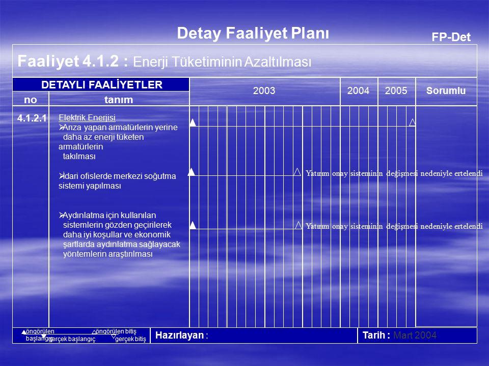 FP-Det Faaliyet 4.1.1 : Su Tüketiminin Azaltılması 20042005 Tarih : Mart 2004 no Detay Faaliyet Planı tanım Sorumlu 2003 Hazırlayan : DETAYLI FAALİYETLER öngörülen başlangıç öngörülen bitiş gerçek başlangıçgerçek bitiş 4.1.1.1  Boyahane Kimyasal Arıtma tesisinden çıkan arıtılmış suyun boya kabinlerinde tekrar kullanımı