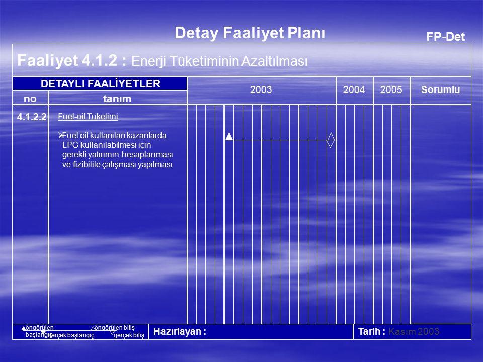 FP-Det Faaliyet 4.1.2 : Enerji Tüketiminin Azaltılması 20042005 Tarih : Mart 2004 no Detay Faaliyet Planı tanım Sorumlu 2003 Hazırlayan : DETAYLI FAALİYETLER öngörülen başlangıç öngörülen bitiş gerçek başlangıçgerçek bitiş 4.1.2.1 Elektrik Enerjisi  Arıza yapan armatürlerin yerine daha az enerji tüketen armatürlerin takılması  İdari ofislerde merkezi soğutma sistemi yapılması  Aydınlatma için kullanılan sistemlerin gözden geçirilerek daha iyi koşullar ve ekonomik şartlarda aydınlatma sağlayacak yöntemlerin araştırılması Yatırım onay sisteminin değişmesi nedeniyle ertelendi