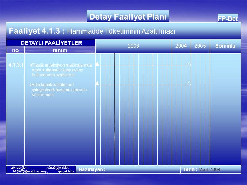FP-Det Faaliyet 4.1.2 : Enerji Tüketiminin Azaltılması 20042005 Tarih : Kasım 2003 no Detay Faaliyet Planı tanım Sorumlu 2003 Hazırlayan : DETAYLI FAALİYETLER öngörülen başlangıç öngörülen bitiş gerçek başlangıçgerçek bitiş 4.1.2.2 Fuel-oil Tüketimi  Fuel oil kullanılan kazanlarda LPG kullanılabilmesi için gerekli yatırımın hesaplanması ve fizibilite çalışması yapılması