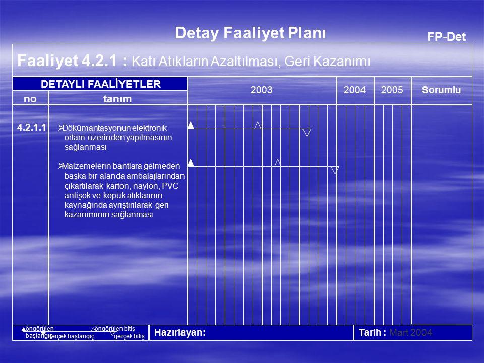 FP-Det Faaliyet 4.1.3 : Hammadde Tüketiminin Azaltılması 20042005 Tarih : Mart 2004 no Detay Faaliyet Planı tanım Sorumlu 2003 Hazırlayan : DETAYLI FAALİYETLER öngörülen başlangıç öngörülen bitiş gerçek başlangıçgerçek bitiş 4.1.3.1  Plastik enjeksiyon makinalarında robot kullanarak kalıp ayırıcı kullanımının azaltılması  Arka kapak kalıplarının iyileştirilerek boyama oranının sıfırlanması