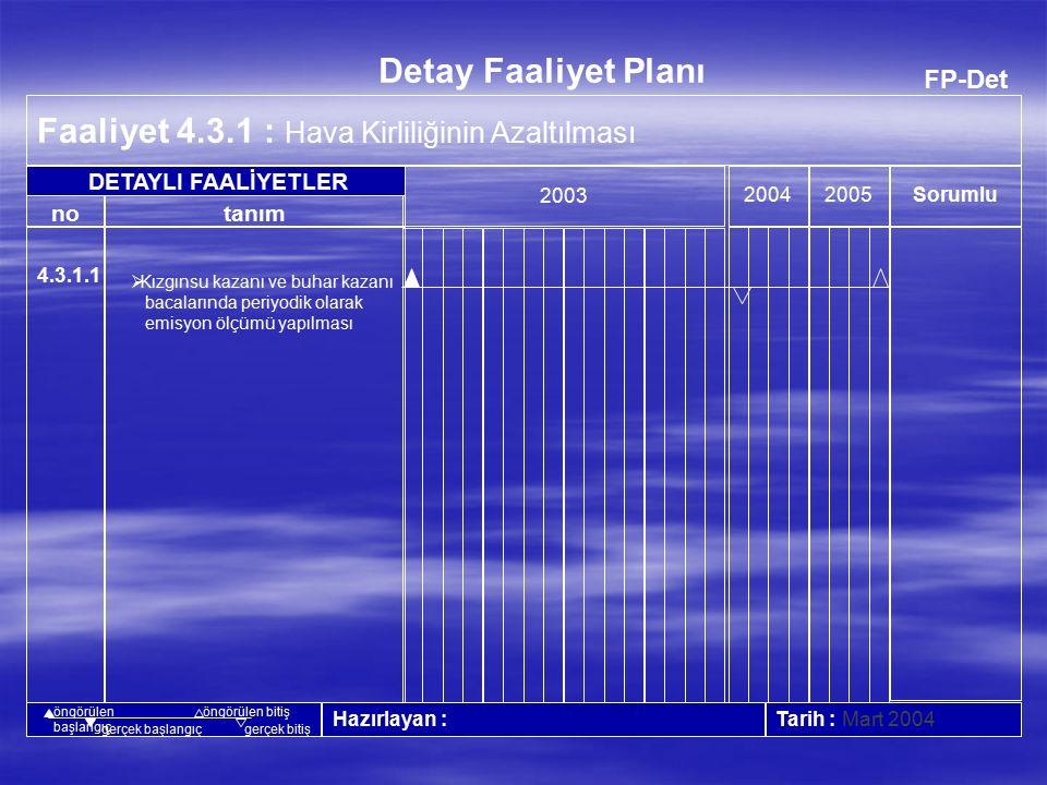 FP-Det Faaliyet 4.2.2 : Tehlikeli Atıkların Uygun Bertarafı, Geri Kazanımı ve Azaltılması 20042005 Tarih : Mart 2004 no Detay Faaliyet Planı tanım Sorumlu 2003 Hazırlayan : DETAYLI FAALİYETLER öngörülen başlangıç öngörülen bitiş gerçek başlangıçgerçek bitiş 4.2.2.1 4.2.2.2  Tehlikeli atıkların tehlikeli atık alanına gönderilmesi ve sürekliliğin sağlanması  Akülerin tekrar kullanımının sağlanabileceği bir alanın araştırılması