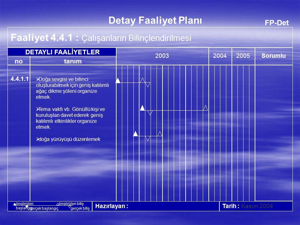 FP-Det Faaliyet 4.3.1 : Hava Kirliliğinin Azaltılması 20042005 Tarih : Mart 2004 no Detay Faaliyet Planı tanım Sorumlu 2003 Hazırlayan : DETAYLI FAALİYETLER öngörülen başlangıç öngörülen bitiş gerçek başlangıçgerçek bitiş 4.3.1.1  Kızgınsu kazanı ve buhar kazanı bacalarında periyodik olarak emisyon ölçümü yapılması