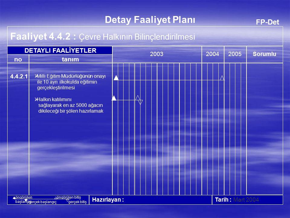 FP-Det Faaliyet 4.4.1 : Çalışanların Bilinçlendirilmesi 20042005 Tarih : Kasım 2004 no Detay Faaliyet Planı tanım Sorumlu 2003 Hazırlayan : DETAYLI FAALİYETLER öngörülen başlangıç öngörülen bitiş gerçek başlangıçgerçek bitiş 4.4.1.1  Doğa sevgisi ve bilinci oluşturabilmek için geniş katılımlı ağaç dikme şöleni organize etmek.